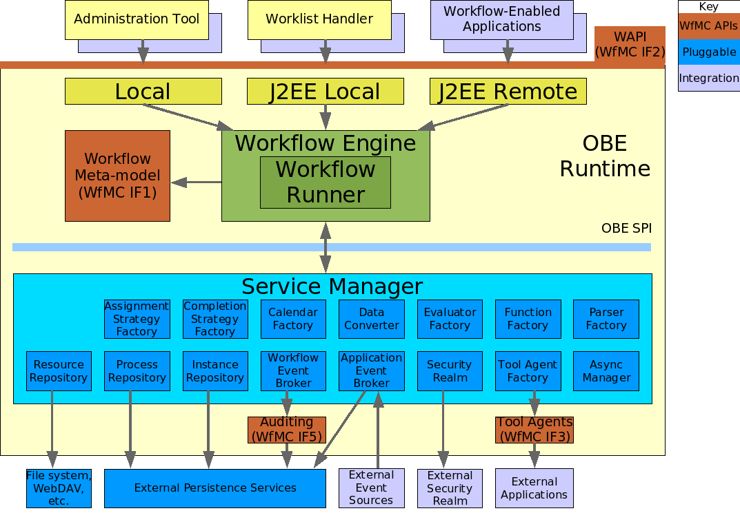 Obe architecture overview for Architecture j2ee